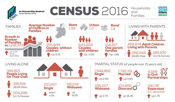Census Results: Number of people living alone in Longford has increased